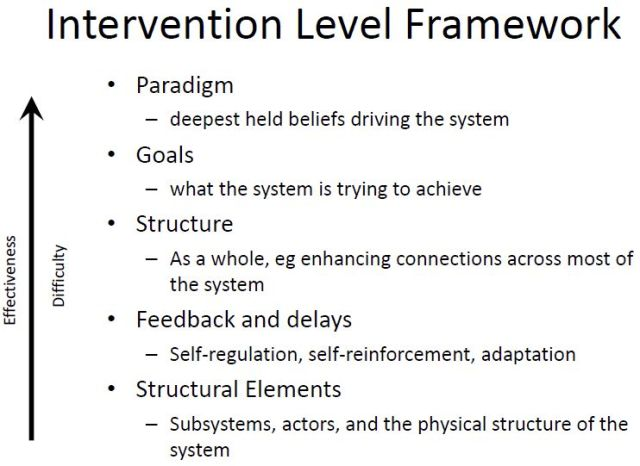 The Intervention Level Framework